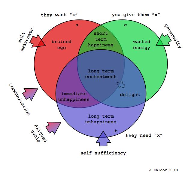 Kaldor's universal model of needs